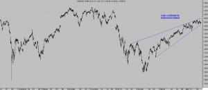NASDAQ 15 min