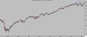 NASDAQ 60 min