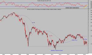 ETF EUROSTOXX BANKS
