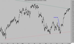 NASDAQ 100 15 min