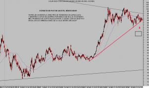 dolar-index-dia