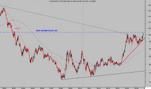 dolar-index-semana