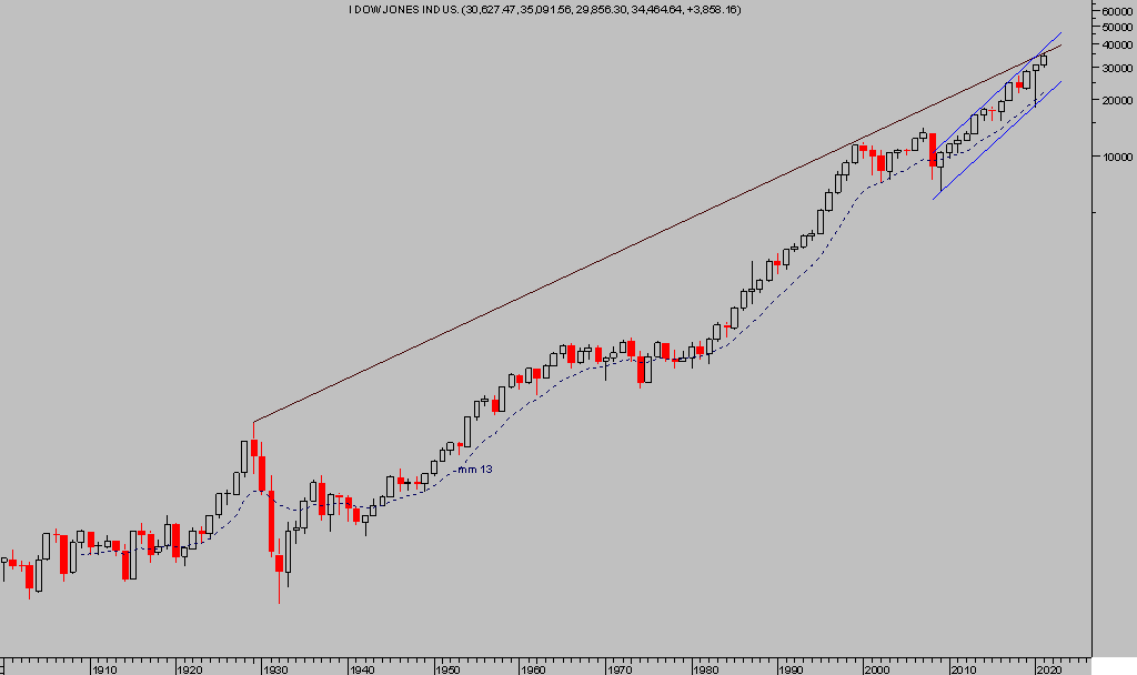 La imagen tiene un atributo ALT vacío; su nombre de archivo es Dow-anual-1.png