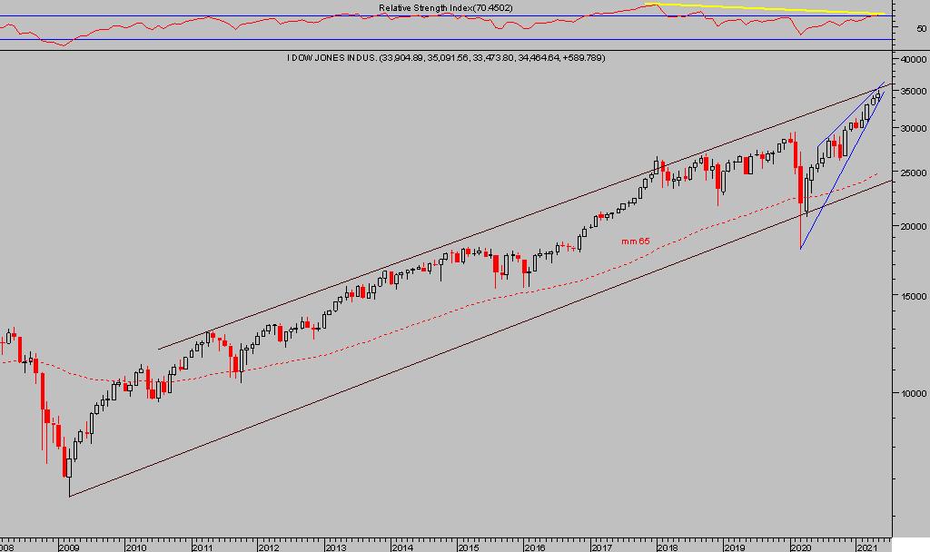 La imagen tiene un atributo ALT vacío; su nombre de archivo es Dow-semana-3.png