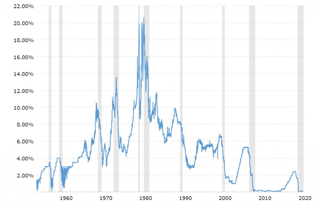 La imagen tiene un atributo ALT vacío; su nombre de archivo es fed-funds-rate-historical-chart-2021-07-13-macrotrends-1024x646.png